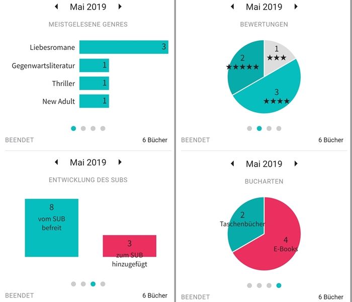 Bookstats Monatsstatistik